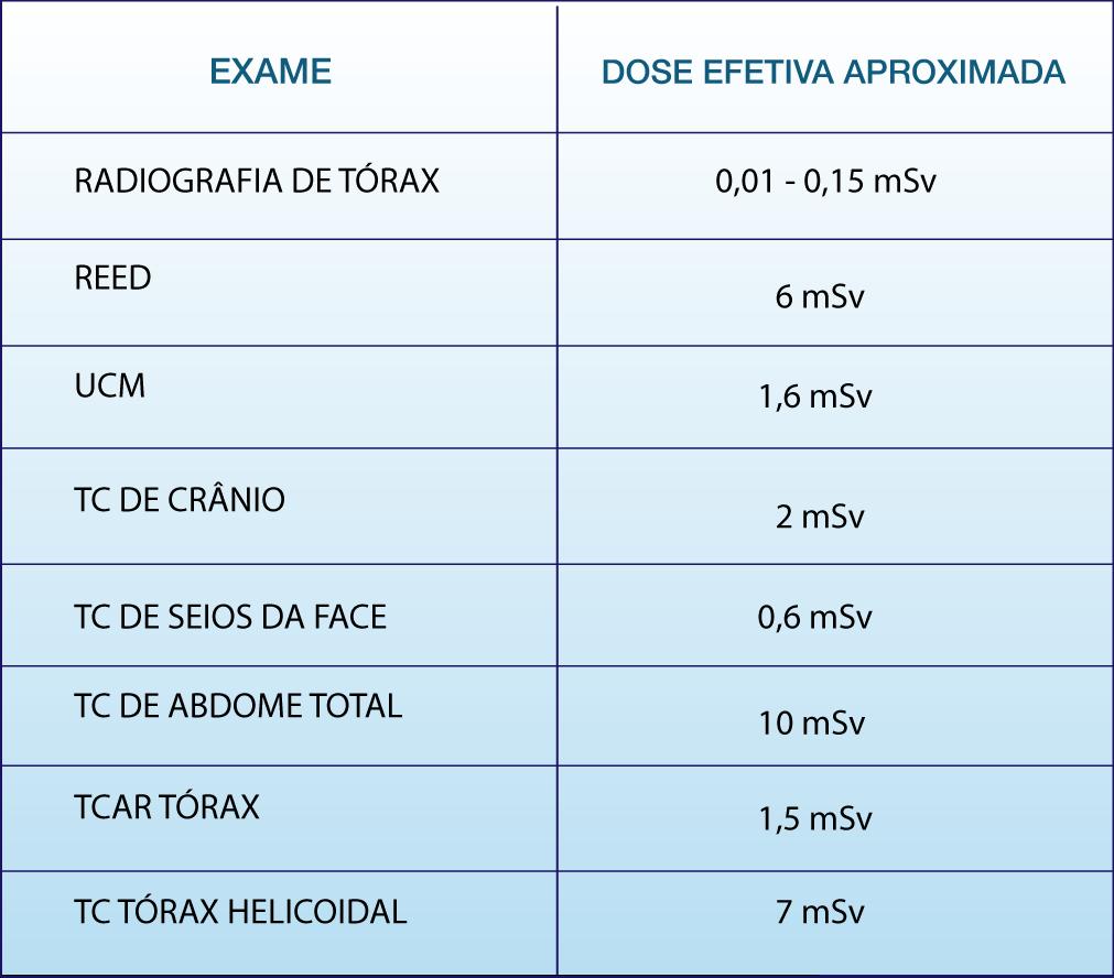 radiologia tabela