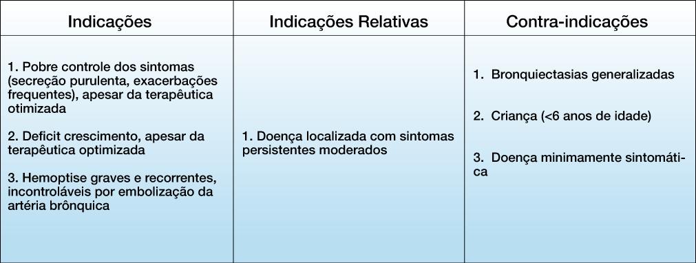 bronquiectasia quadro 4