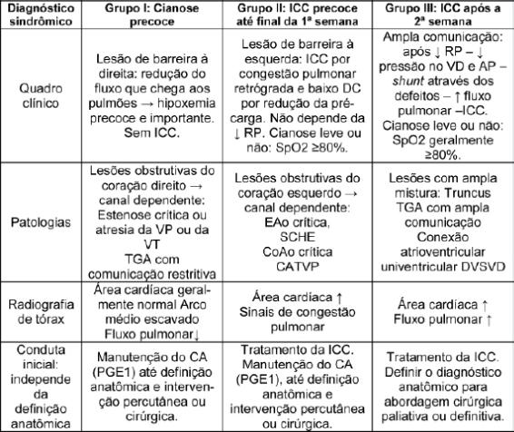 cardiopatia quadro1