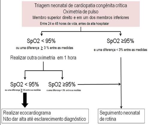 cardiopatia congênita triagem