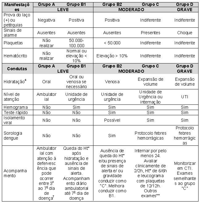 dengue pediátrica