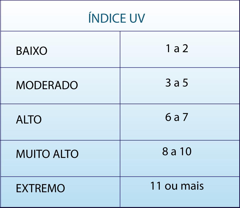 proteção solar indice uv