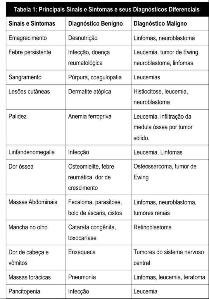 cancer tabela