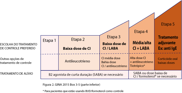 asma grafico