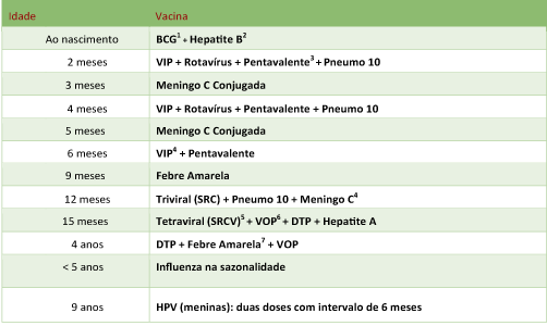 Tabela Comparativo vacinas