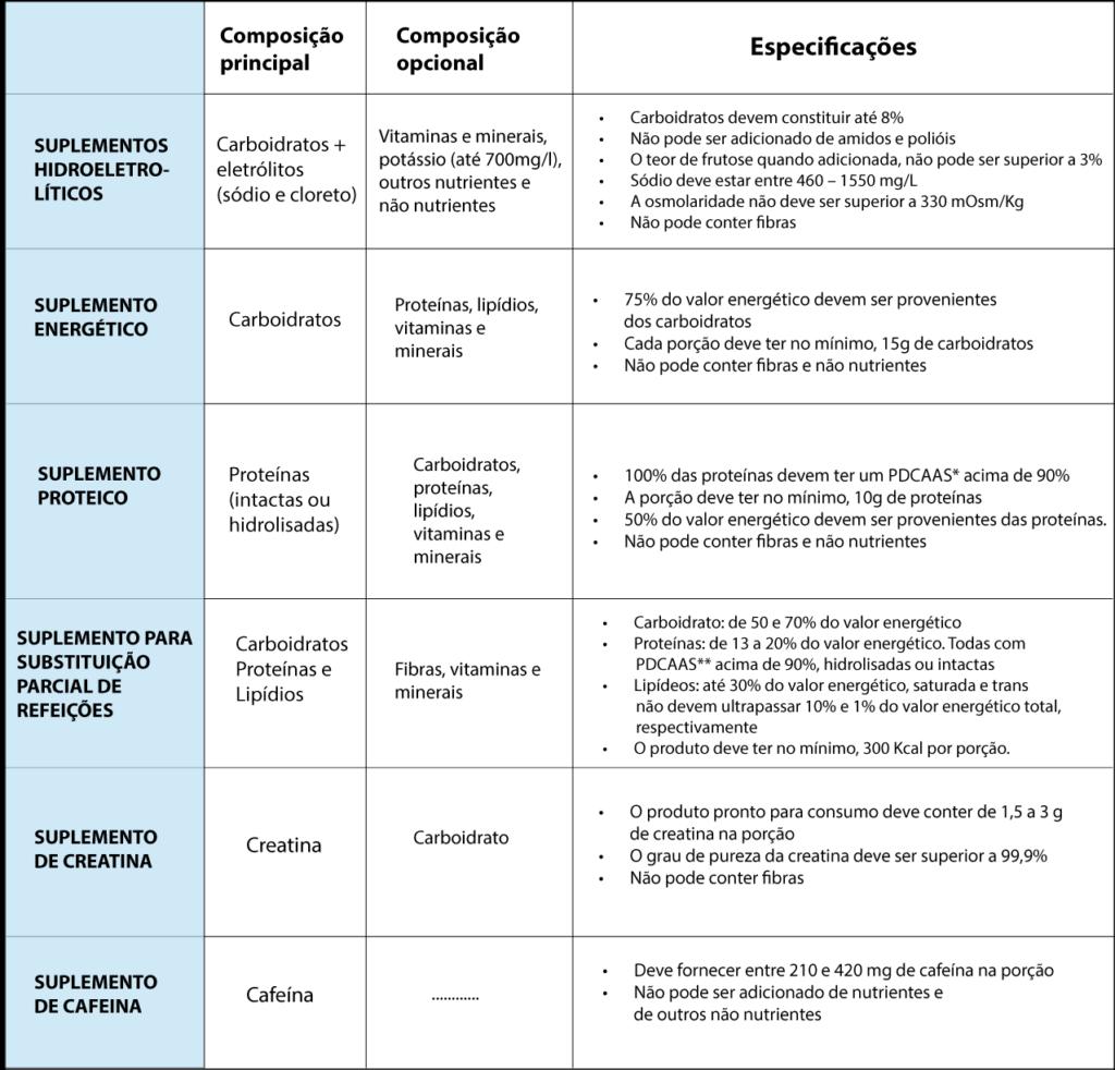 suplementos e suas epecificações